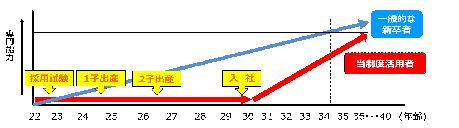 ※成長イメージ図(あくまでイメージです)