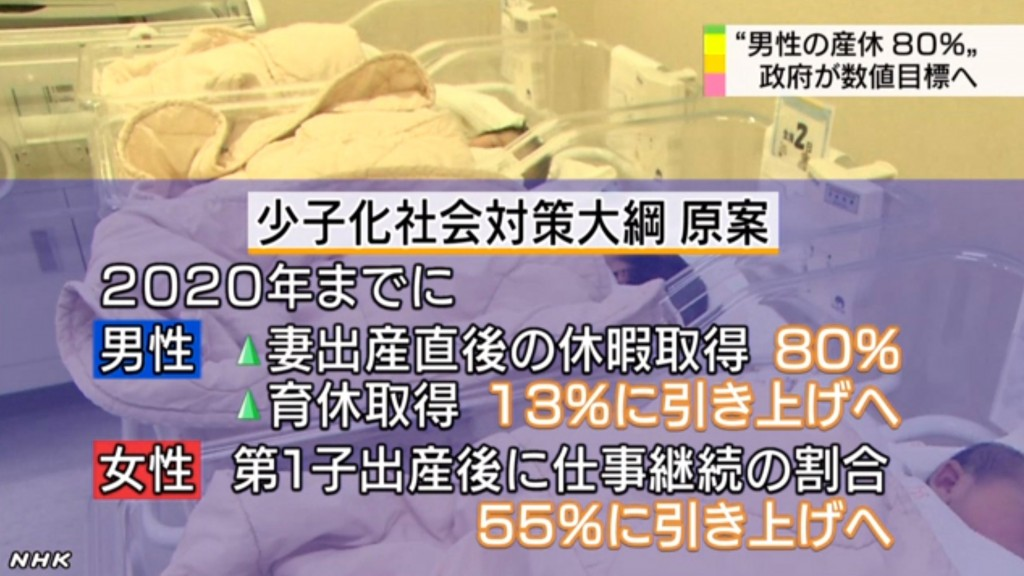 男性が妻の出産直後に休暇を取得する割合を80%に、育児休業を取得する割合を13%に引き上げる