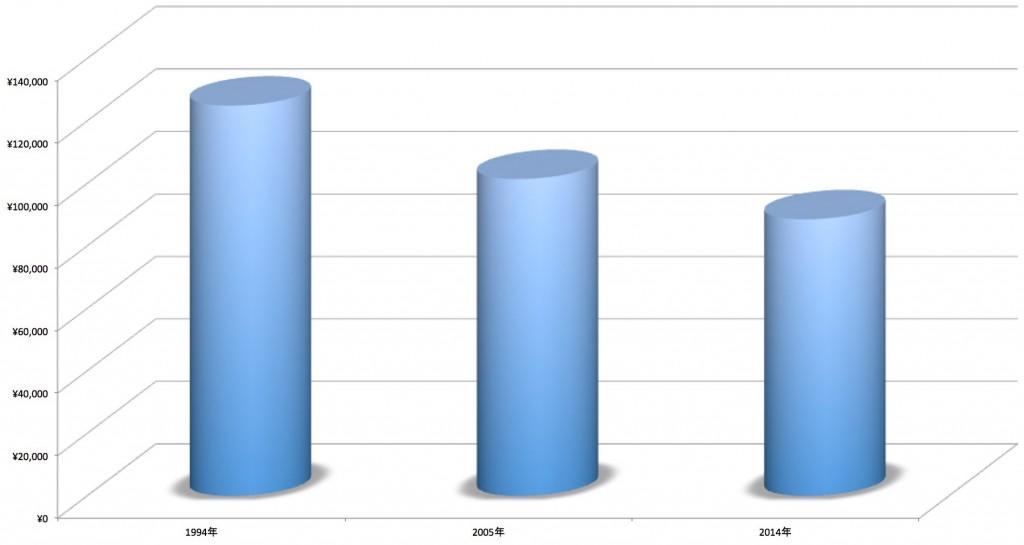 一人暮らしの大学生への仕送り推移(グラフ)