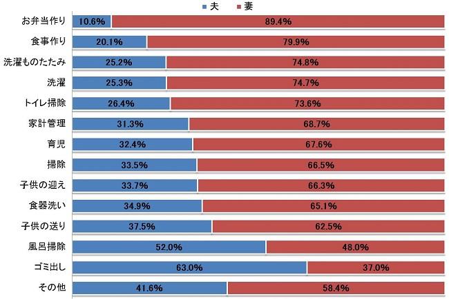 どんな家事をどのくらいの割合で分担していますか。
