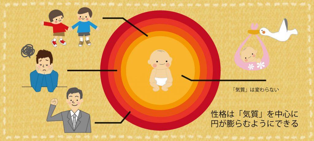 おとなしい子供は、そのまま大人になるの? 気質は変わらないけど、思春期以降の自己改造で性格が膨らむ