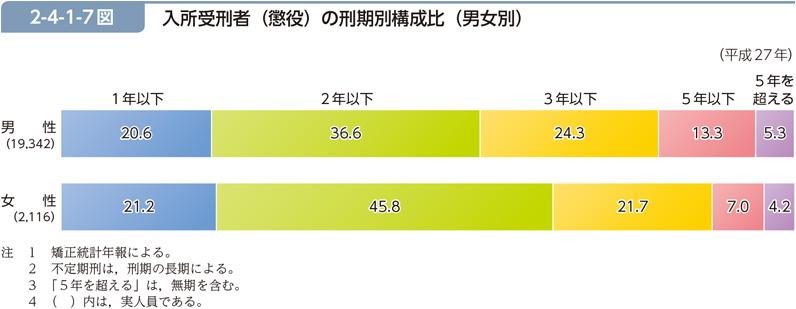 入所受刑者の年齢層別構成比(男女別)