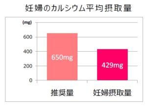 妊婦のカルシウム平均摂取量