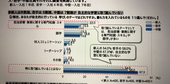 調査結果の棒グラフ