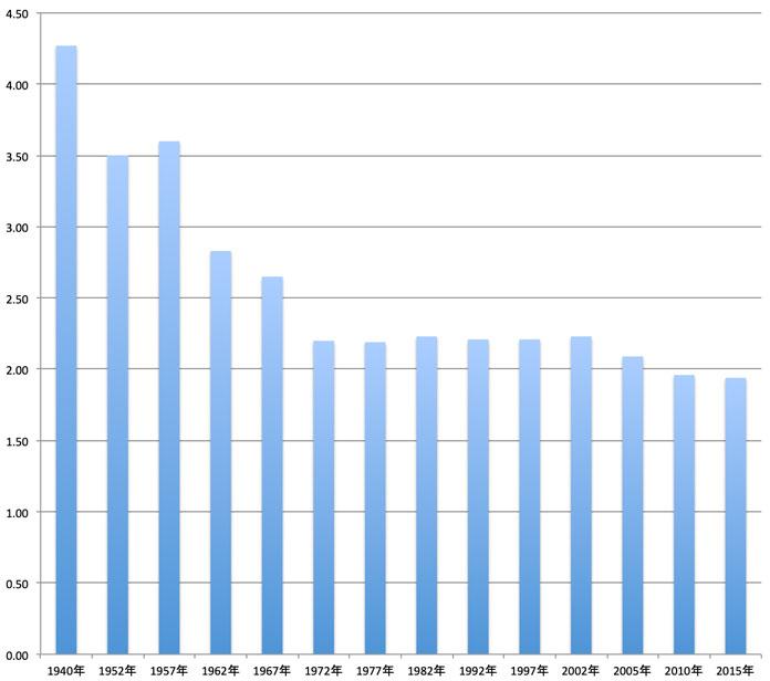 夫婦の完結出生児数のグラフ