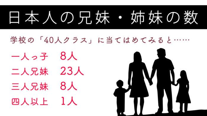 日本人の兄妹・姉妹の数