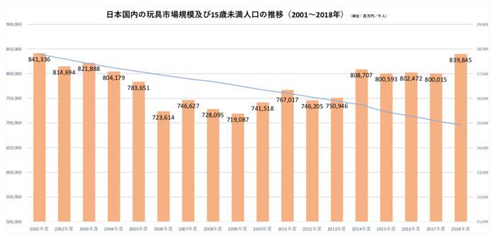 日本国内の玩具市場規模及び15歳未満人口の推移(2001〜2018年)