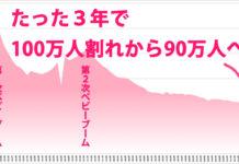 年間出生数の棒グラフ