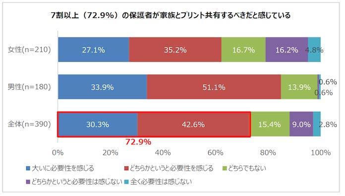 7割以上(72.9%)の保護者が家族とプリント共有するべきだと感じている
