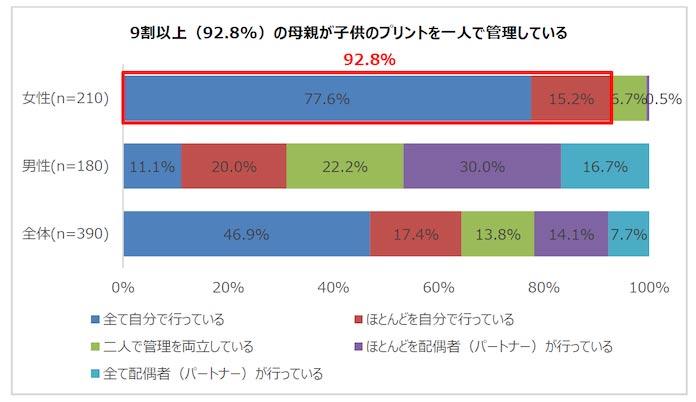 9割以上(92.8%)の母親が子供のプリントを一人で管理している
