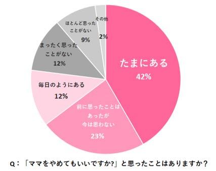 円グラフ(調査:ママをやめたいと思ったことがありますか?)