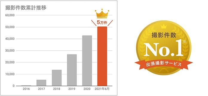 累計撮影件数は約5年で業界No.1の5万件を突破