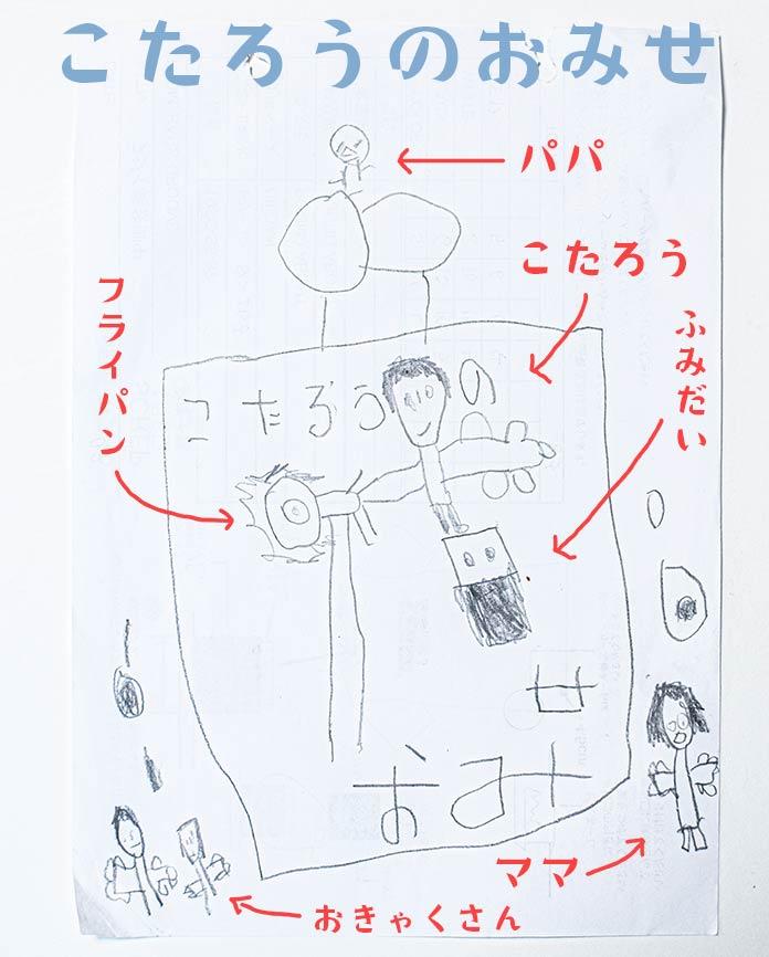子どもの絵を解説。こたろう、パパ、ママ、お客さん、フライパンなど