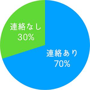 円グラフ(アンケートの結果)